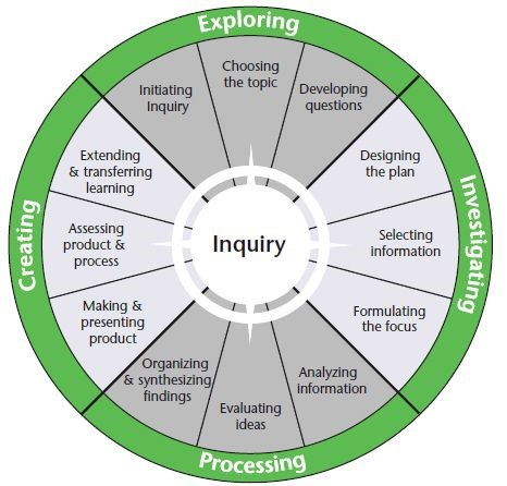 Wheel with the four stages of research - Exploring, Investigating, Processing and Creating