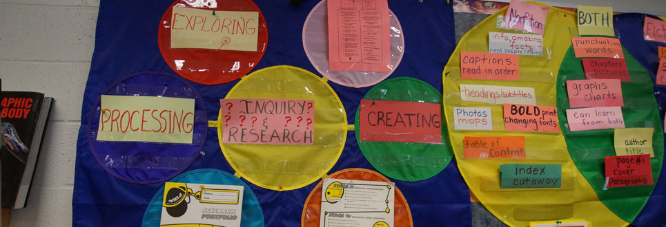 Bulletin Board with steps to Research and Inquiry